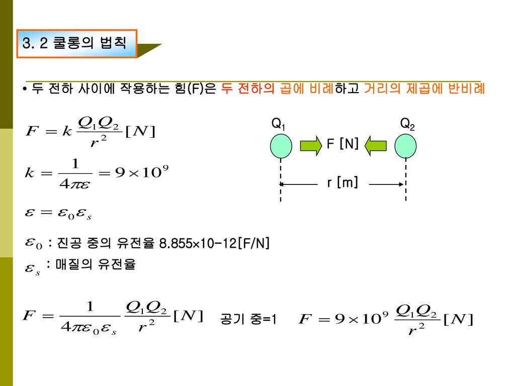 3. 2 쿨롱의 법칙 • 두 전하 사이에 작용하는 힘(F)은 두 전하의 곱에 비례하고 거리의 제곱에 반비례 F [N]